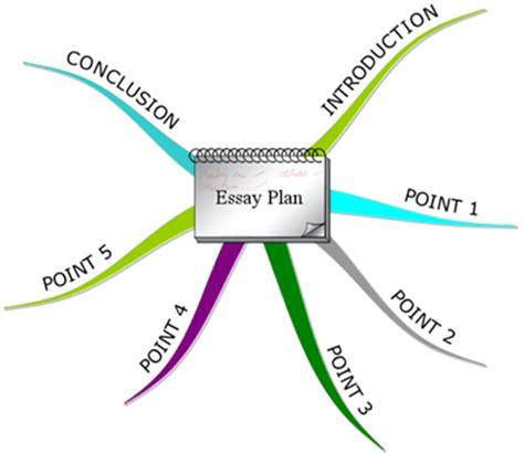 How to figure out the main point of your essay The