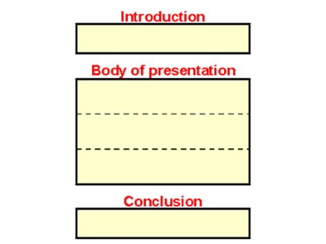 Importance of main body in essay writing